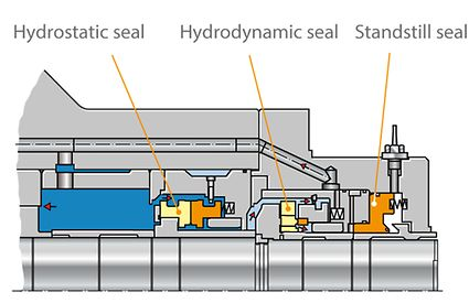 Shaft seal: Main coolant pump with different shaft seals
