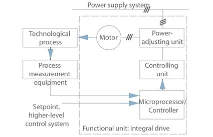 Integral motor: Compact drive system with motor, frequency inverter and microprocessor (process view)