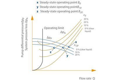 Solids transport: Pump differential pressure ∆pp and system pressure losses ∆psys as a function of flow rate