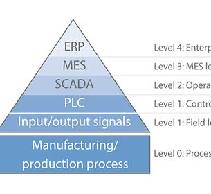 Field level: Example of an automation pyramid