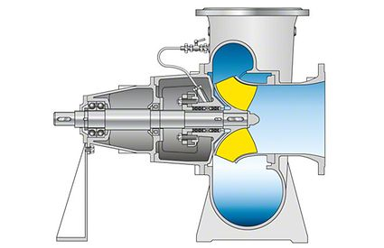 Mixed flow pump: Volute casing pump with open mixed flow impeller and vortex volute