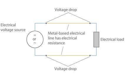 Voltage drop: Voltage drop in an electrical line