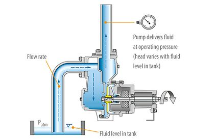 Self-priming pump: Centrifugal pump with two casing chambers: pumping duty