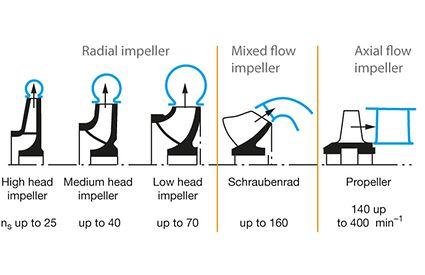 Einfluss der spezifischen Drehzahl ns auf die Bauform von Kreiselpumpenlaufrädern; die Leitapparate (Gehäuse) einstufiger Pumpen