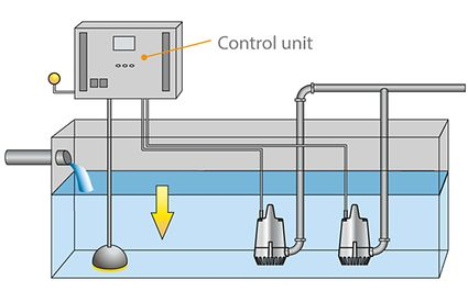 Switchgear and controlgear: Level control by continuous level measurement