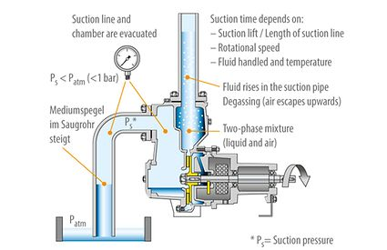 Self-priming pump: Centrifugal pump with two casing chambers: suction process