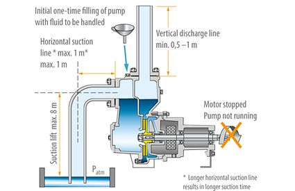 Self-priming pump: Centrifugal pump with two casing chambers prior to commissioning