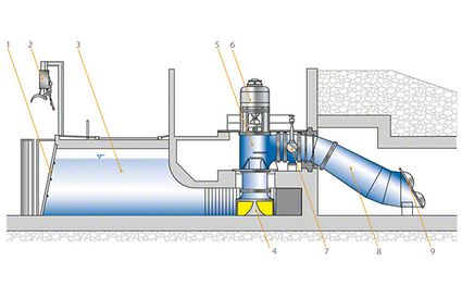 Fig. 1 Pump for use in low-lift pumping station: Low-lift pumping station