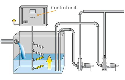 Switchgear and controlgear: Level control with level measured by float switches; dry-installed pumps