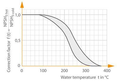 NPSH: Correction factor f for NPSH3 when handling hot water (based on KSB measurements)