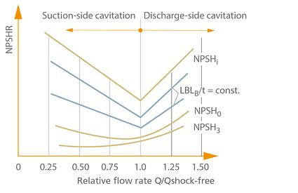 NPSH: NPSHr for various criteria as a function of the relative flow rate Q/Qshock-free