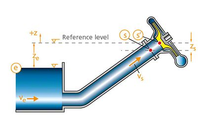 """NPSH: Position of reference points s' for the NPSH value and s for the """"retaining pressure head"""""""