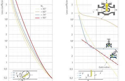 Head loss: Loss coefficients ζ for butterfly, globe and gate valves depending on the degree of opening