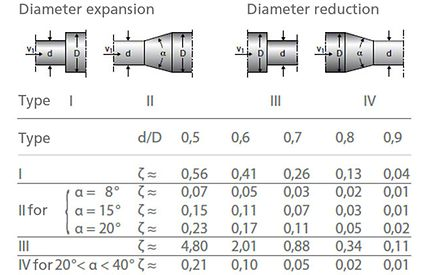 Head loss: Loss coefficients ζ for adapters