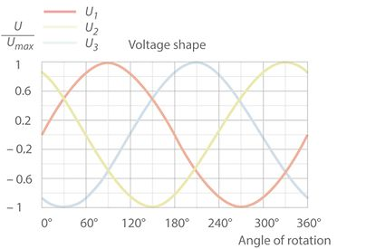 Three-phase current: Voltage shape, three-phase alternating current