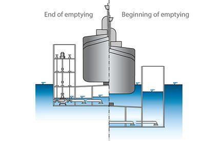 Dock pump: Floating drydock