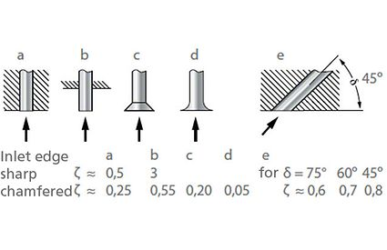 Head loss: Loss coefficients ζ for fittings