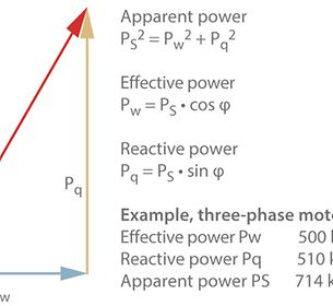Electrical power: Correlation between reactive power, effective power and apparent power