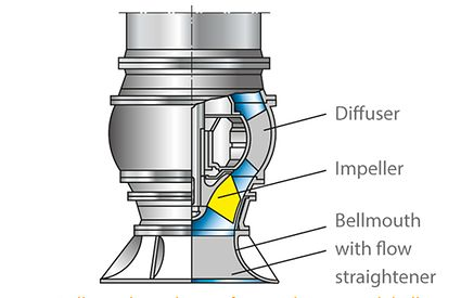 Bellmouth: High specific speed pump with bellmouth and flow straightener