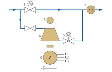 Energierückgewinnung: Druckregelanlage mit einer im Bypass angeordneten Pumpe im Turbinenbetrieb