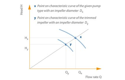 Impeller trimming: Diagram for determining the reduced impeller diameter
