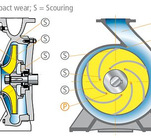 Abrasion:  Wear-prone areas in a volute casing pump