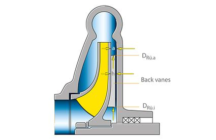 Axial thrust: Axial thrust balancing in a single-stage centrifugal pump with back vanes