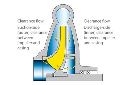 Axial thrust: Axial thrust balancing in a single-stage centrifugal pump with discharge-side sealing clearance and balancing hole