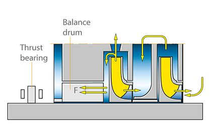 Axial thrust: Balancing device with balance drum and thrust bearing