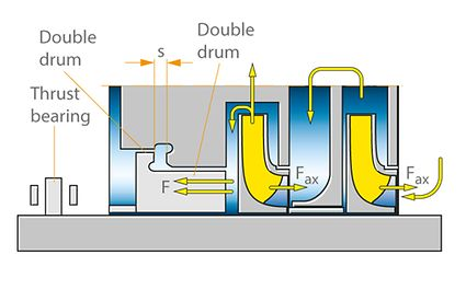 Axial thrust: Balancing device with double drum and thrust bearing