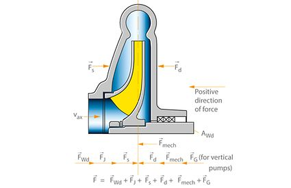 Axial thrust: Axial forces in a single-stage centrifugal pump