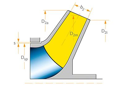 Axial thrust: Non-balanced impeller design with conical impeller outlet area