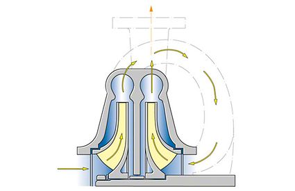 Axial thrust: Axial thrust balancing by two-stage, back-to-back impeller arrangement