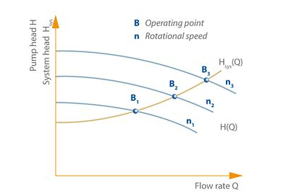 Operating point: Operating point's position changes from B1 to B3 on the system characteristic curve Hsys/Q