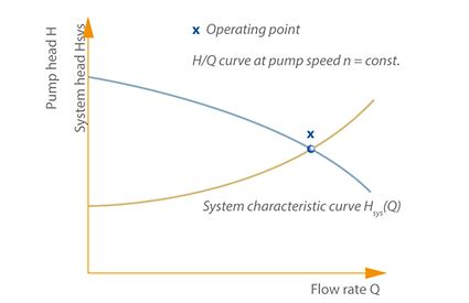 Operating point: Definition of a centrifugal pump's operating point