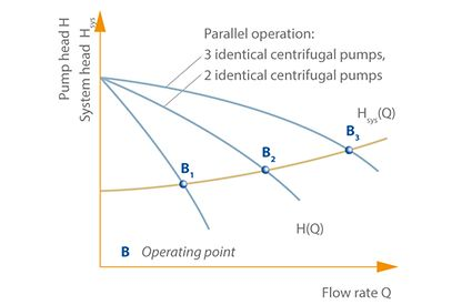 Operating point: Operating point's position changes from B1 to B3 on the system characteristic curve