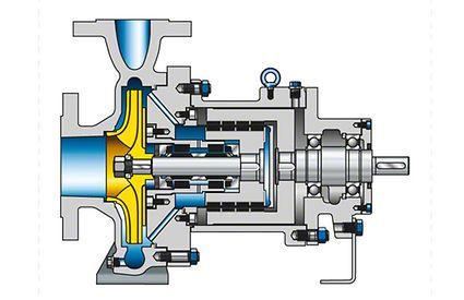 Chemical pump: Driven via permanent-magnet coupling (mag-drive pump)