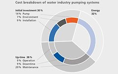 TCO, total cost of ownership, pumps, systems