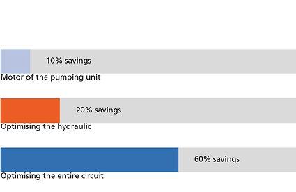 Hydraulic system, saving potentials, KSB, motor, module, circuit