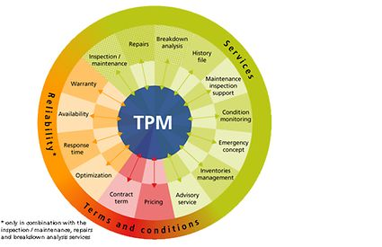 TPM Total Pump Management - modular concept