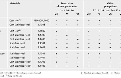 Materials table of the proven Movitec high-pressure pump