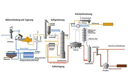 Výroba cukru z řepné šťávy