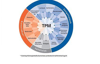 TPM Total Pump Management - moduláris koncepció