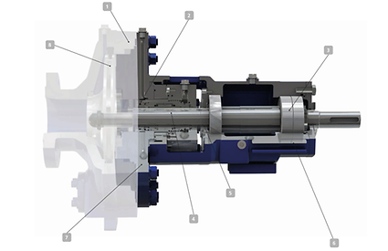 Features of the RPC Refinery Pump Cartridge