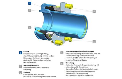 KSB mechanical seal 4K voor het pomptype KWP